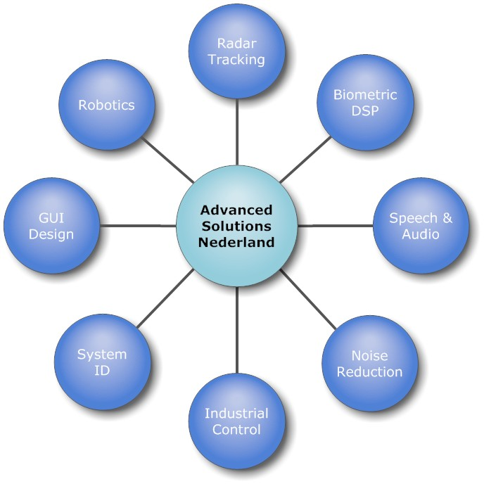 Advanced Solutions Nederland - DSP Consultancy