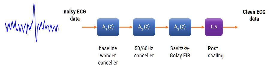 ECG reference IPblocks ECG digital signal processing, ECG_reference_IPblocks baseline wandering noise reduction 50hz cancellation Savitzky-Golay Filter biomedical signal analysis, ECG signal procssing, ECG DSP