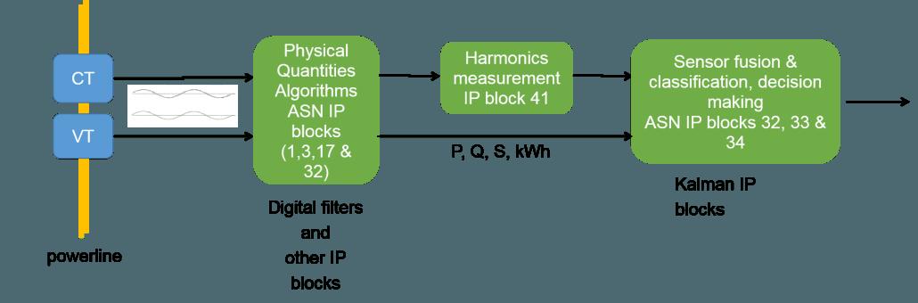 smart meter block