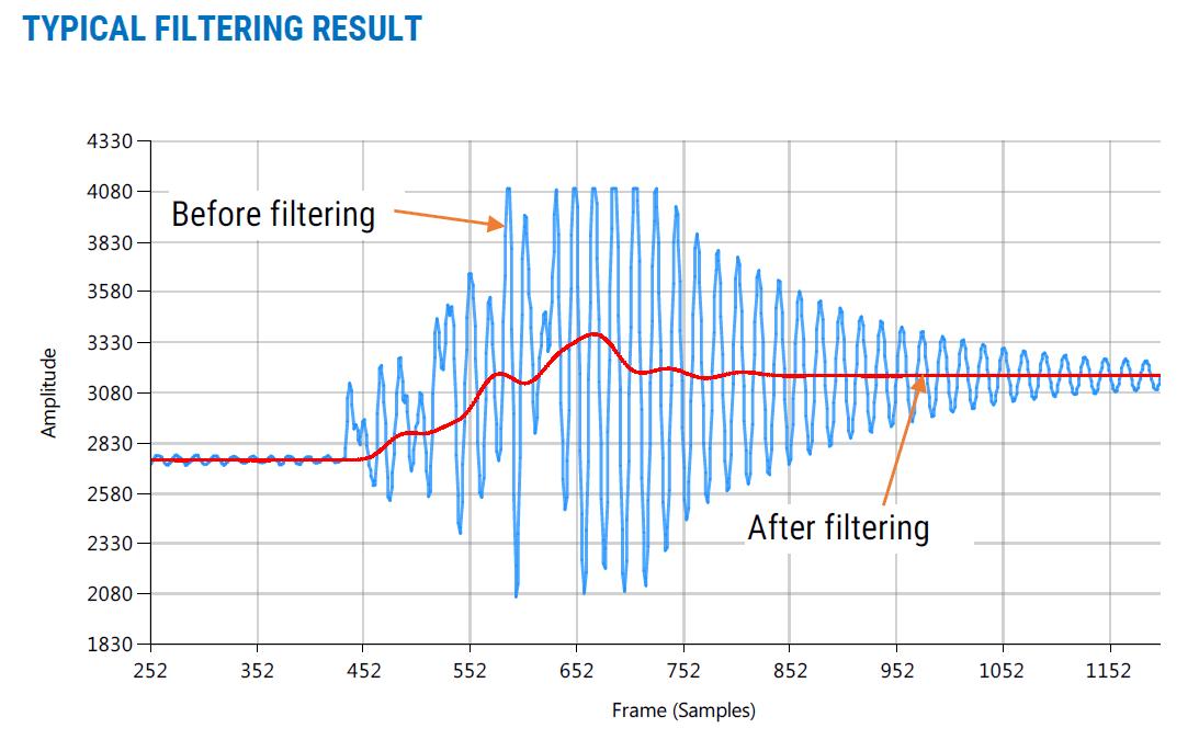 Filter Result Signal Analysis