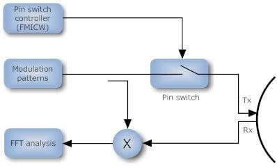 A simplified model of an FMCW FMICW radar system
