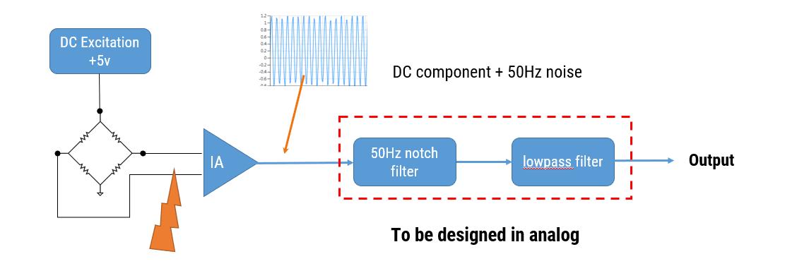Analoge Kraftmesszelle DC-Erregung DC-Komponente 50Hz Rauschen 50Hz Kerbfilter Tiefpassfilter