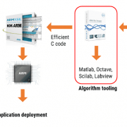 ASN Filter Designer IoT eco system DSP sensors