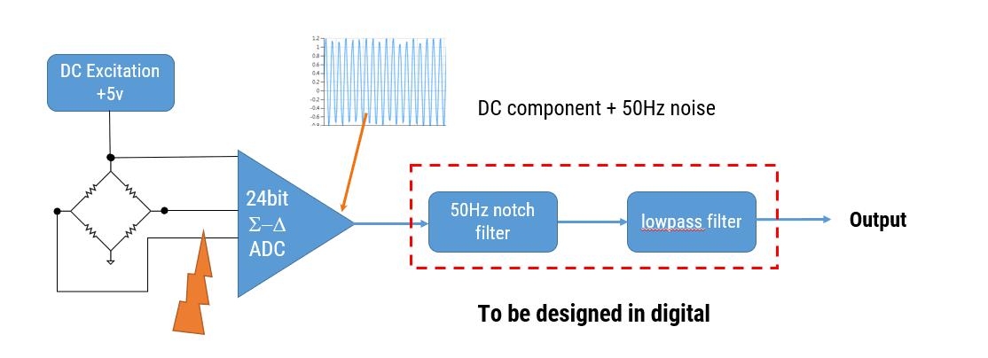 Signalverarbeitung digitale Filter DC-Erregung, 24bit ADC DC-Komponente 50Hz Rauschen 50Hz Kerbfilter Tiefpassfilter