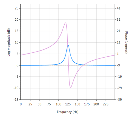 Peaking filter or Bell filter, a type of audio equalisation filter that boosts or attenuates the magnitude of a specified set of frequencies around a centre frequency in order to perform magnitude equalisation. As seen in the plot in the below, the filter gets its name from the shape of the its magnitude spectrum (blue line) which resembles a Bell curve.