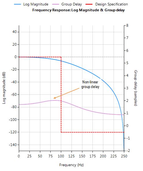 Bessel-Filter
