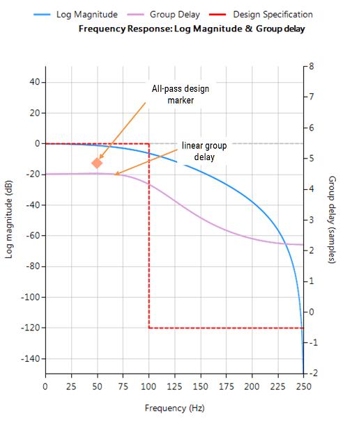 Bessel 2 Filter