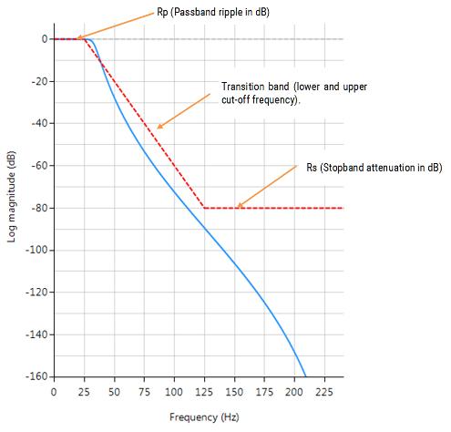 Chebyshev II, syntax Cheby II