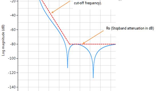 elliptic IIR specifications