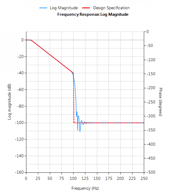 fir arbitrary magnitude filter