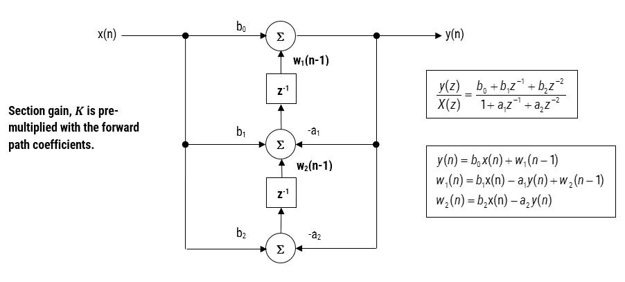 Direct Form II Transposed strucutre, transfer function and difference equations; IIR Filters; Biquad Filters