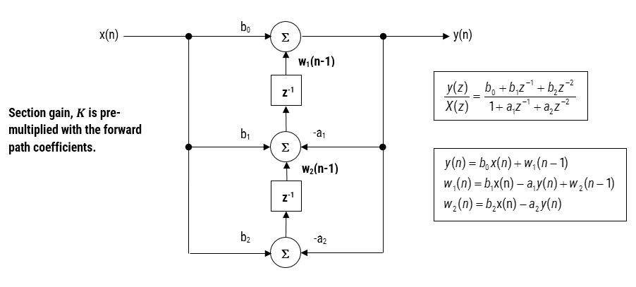 Structure de la forme directe II transposée, fonction de transfert et équations de différence ; filtres RII ; filtres Biquad.
