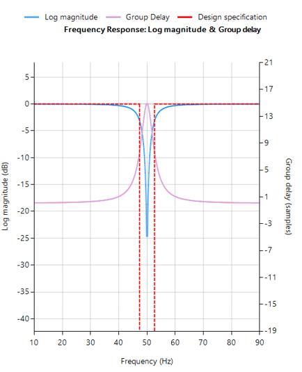 biomedical ex iir fr IIR notch filter frequency response, ECG signal processing, ECG DSP, ECG  measurement