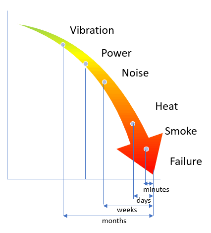 Energy diagnostics motor for condition monitoring motor. Vibration, power, noise, heat, smoke and failure