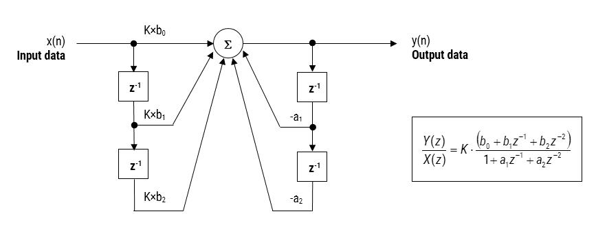 Direkte Form I (Biquad) IIR-Filterrealisierung und Übertragungsfunktion