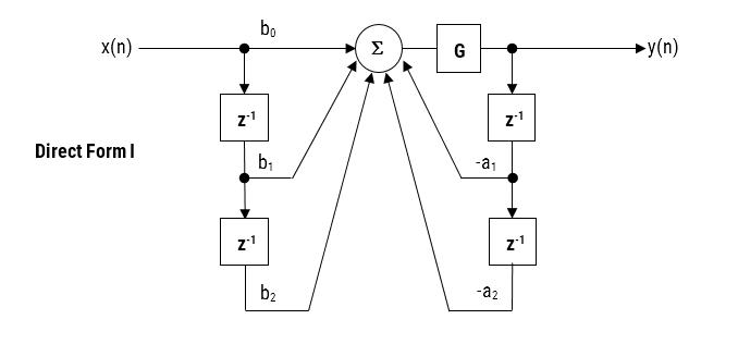 Das Konzept der Post-Scaling für eine Biquad-Implementierung der direkten Form I