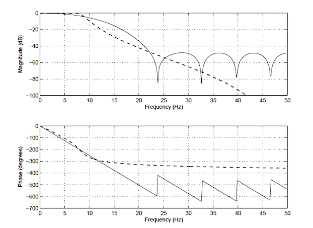 FIR vs IIR: frequency response of a 14th order FIR (solid line), and a 4th order Chebyshev Type I IIR (dashed line); Fir Filter, IIR Filter