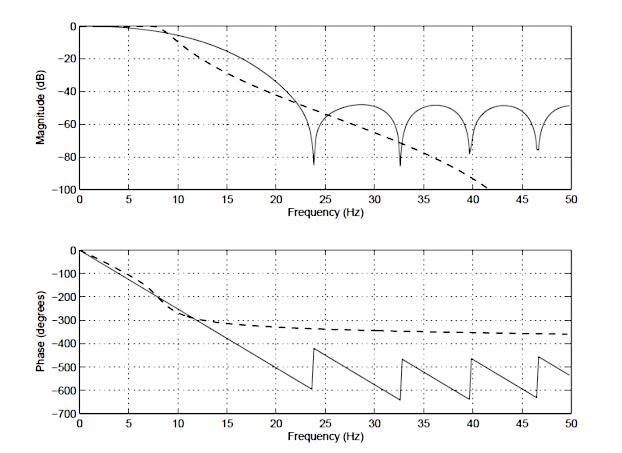 RIF vs RII : réponse en fréquence d'un FIR d'ordre 14 (ligne pleine), et d'un IIR de type I de Chebyshev d'ordre 4 (ligne pointillée) ; Filtre RIF, Filtre RII