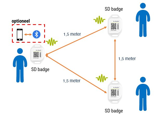 Social distance badge how it works