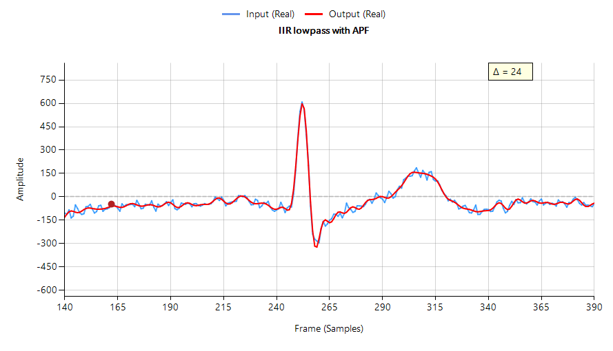 IIR lowpass filtering result with three APF phase equalisation filters (minimal phase distortion)