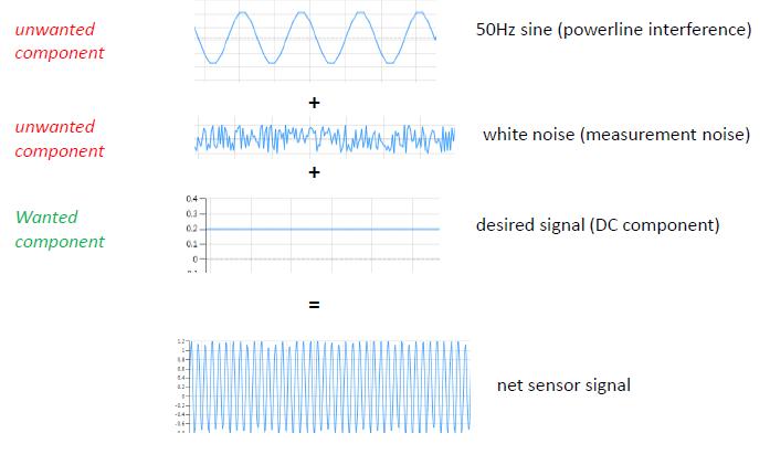 Sensor data: wanted components, desired signals (DC components), and unwanted components (50HZ sine powerline interference, white noise). Filter sensor data DSP