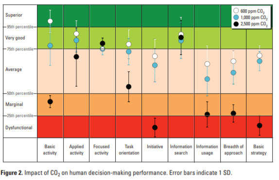 Impact of CO2 on human decision-making performance