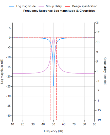 IIR notch filter frequency response