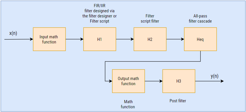 Filter cascade and non linear functions